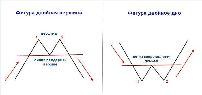 Рыночная фигура - Двойная вершина, дно