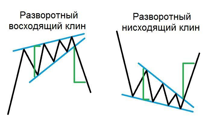 Фигура Форекс разворотный Клин