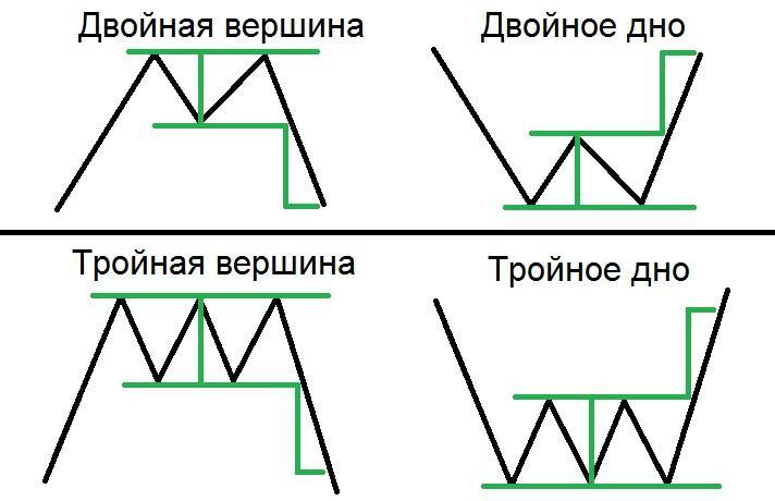 Фигура Форекс двойная вершина и двойное дно