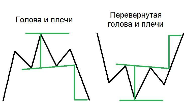 Фигура Форекс голова и плечи