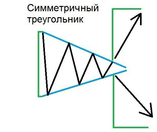 Фигура Симметричный треугольник Форекс