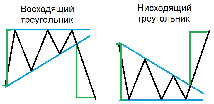 Фигура Форекс треугольник