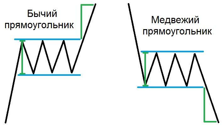 Фигура Прямоугольник Форекс