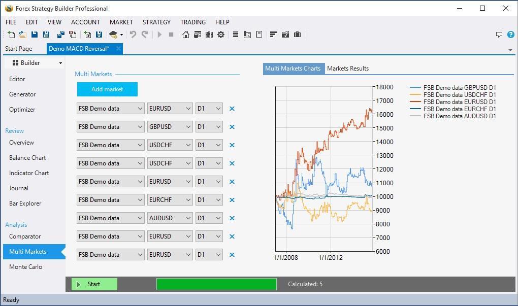 Обзор программы Forex Strategy Builder