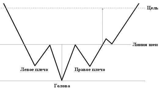 Фигура рынка - перевернутые Голова и плечи