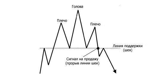 Рыночная фигура - Голова и плечи