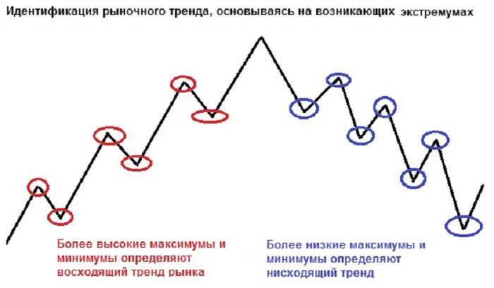 Как определить тренд на Форекс