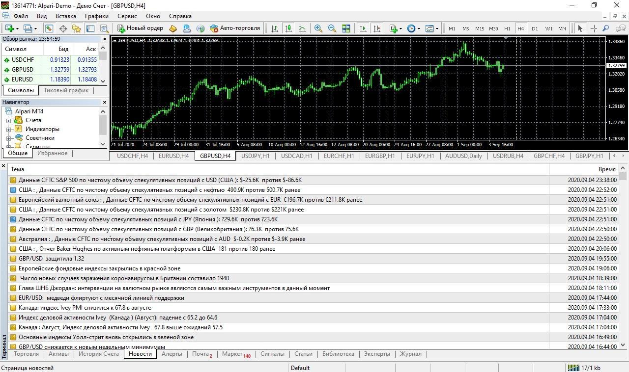 Новости и аналитика в терминале MetaTrader 4