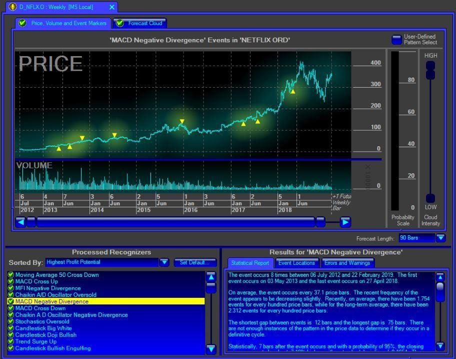 Программа анализа финансовых рынков Metastock