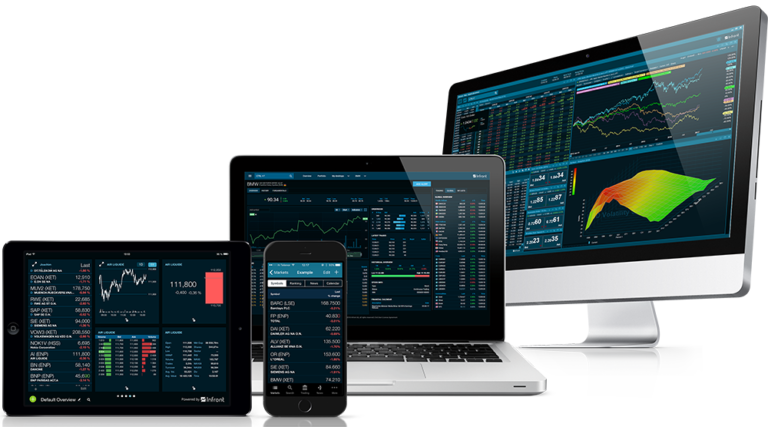 Платформа Protrader для Windows, Mac, Ios, Android.