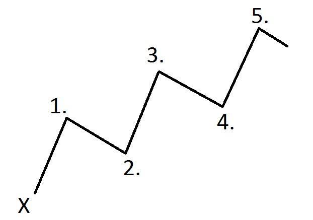 Волновая Теория Эллиотта форекс