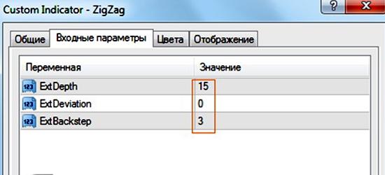 Настройки индикатора Zig-Zag