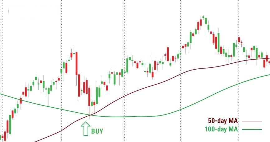 Индикатор Скользящие средние восходящий тренд