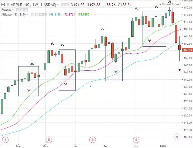 Торговля на Форекс с использованием фрактального анализа