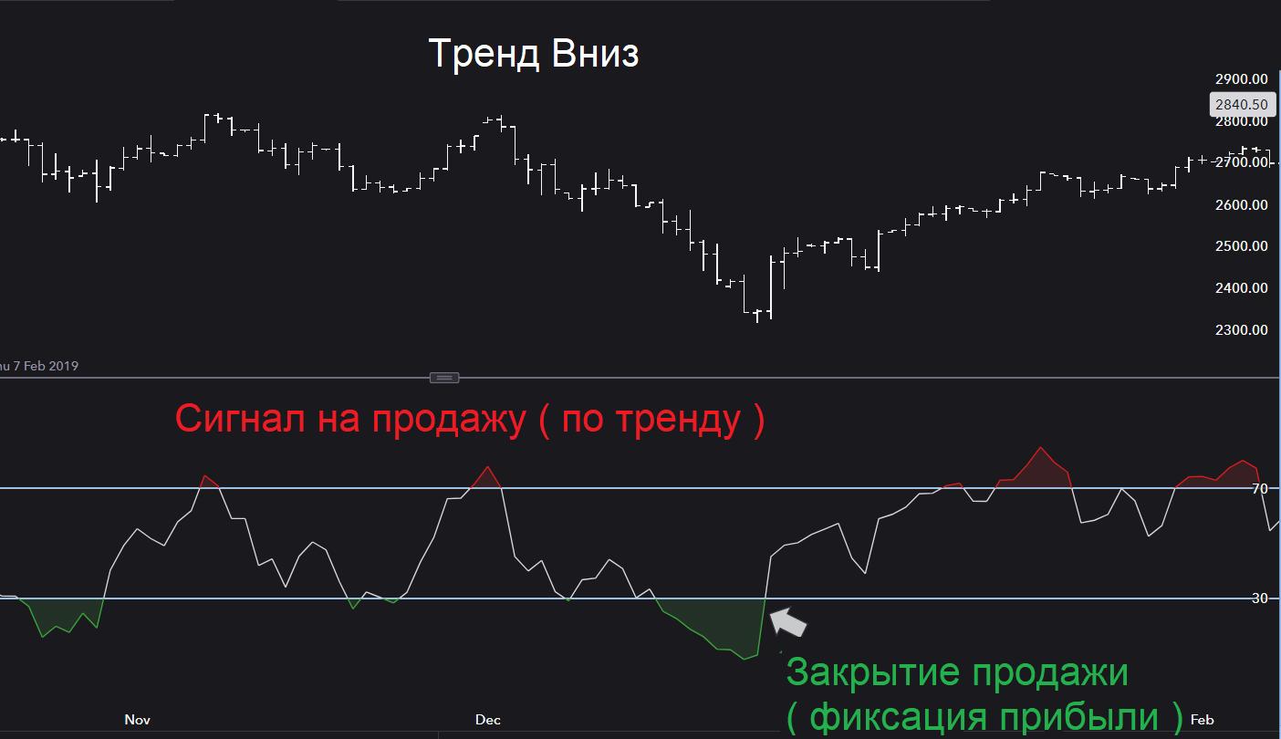 Торговая стратегия RSI с нисходящим трендом