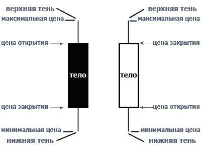 Свечной анализ