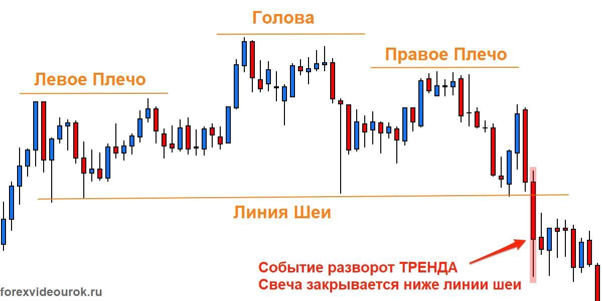 Разворот тренда на Forex