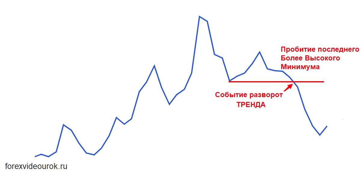 Разворот тренда на  Форекс