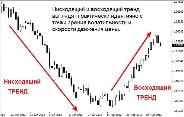 Отличие тренда на Форекс от других рынков