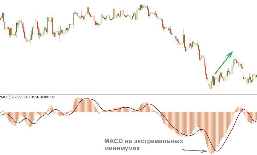 Уровни перекупленности / перепроданности MACD